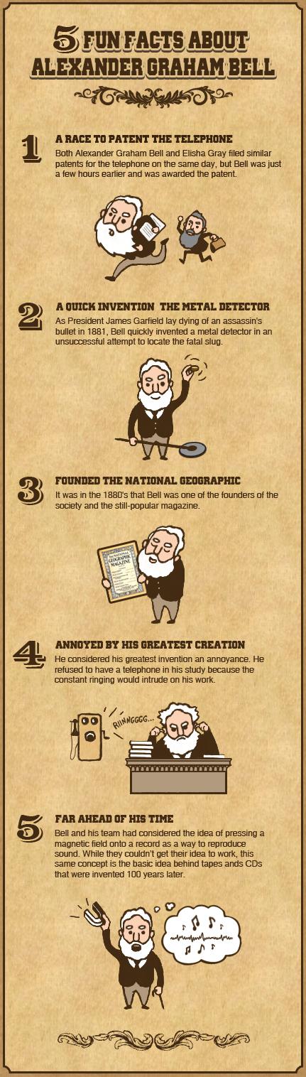 Alexander Graham Bell Infographic