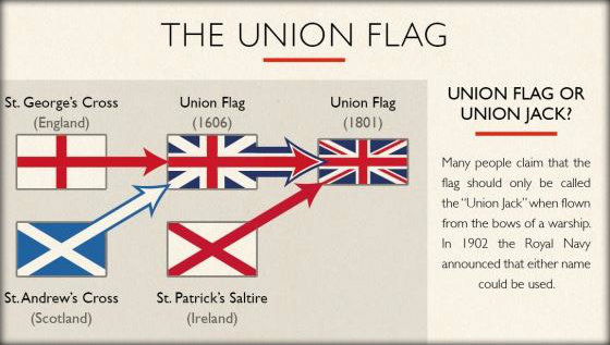 United Kingdom Facts And Interesting Information