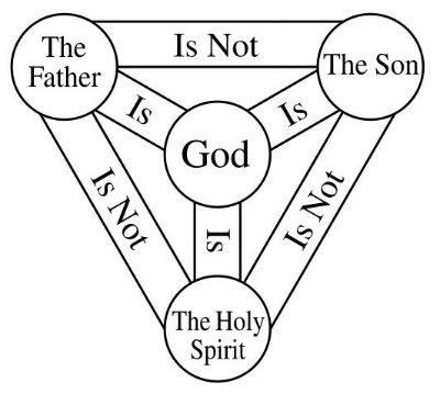 Christianity: What is the Trinity? - Primary Facts